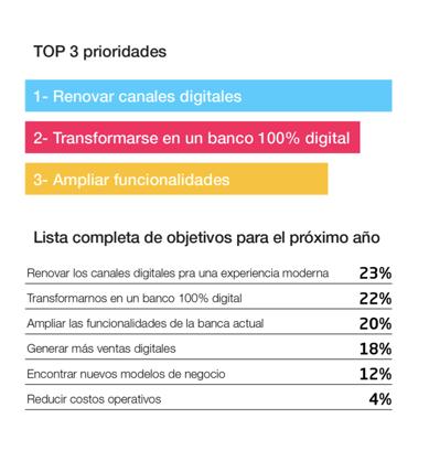 Top 3 prioridades bancos Latam